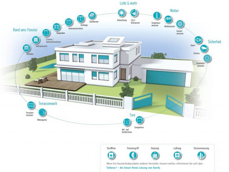 , Smart-Home